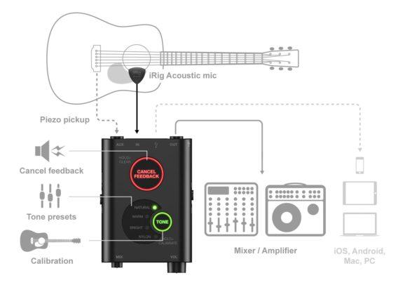 IK Multimedia iRig Acoustic Stage Microphone pour guitare acoustique